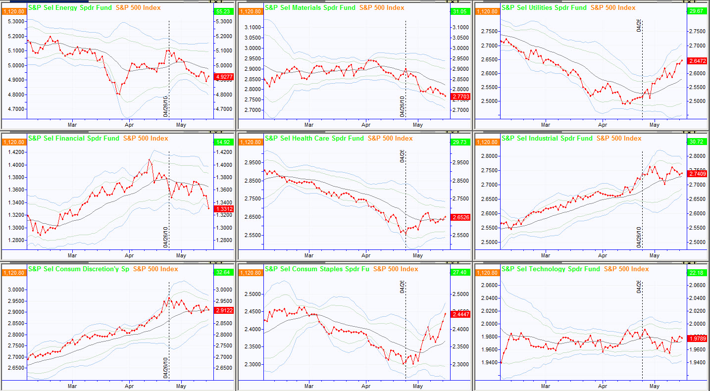 Sector Spreads (click for full size)