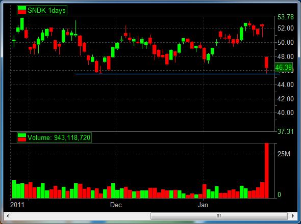 Sndk stock options