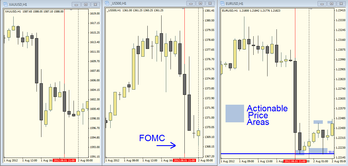 Forex market speculation