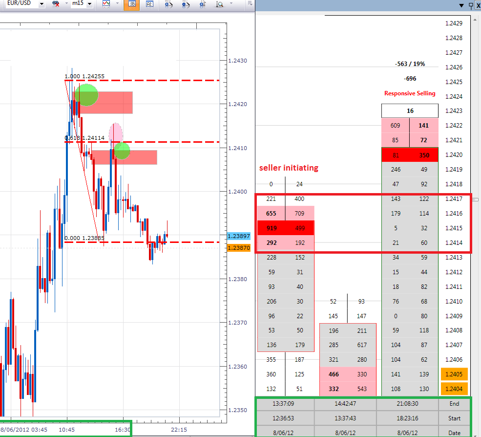 Order flow analysis forex