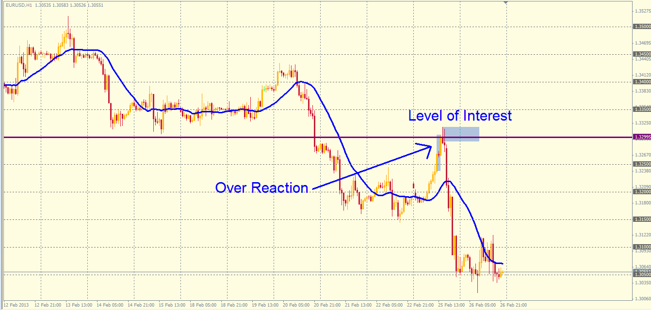 EUR/USD chart example