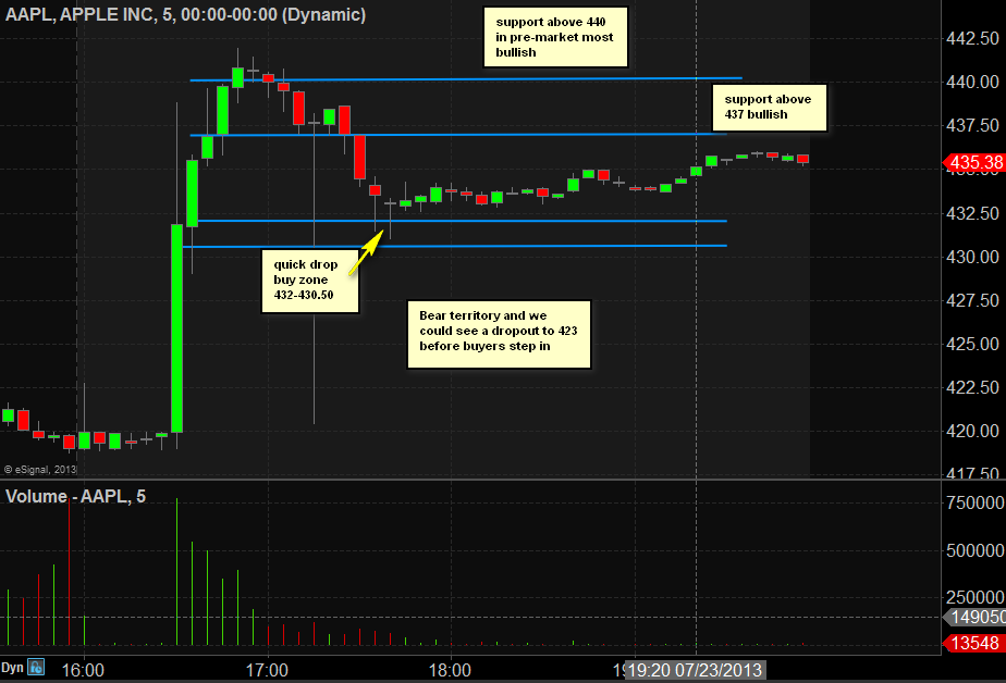 Does after hours trading effect options