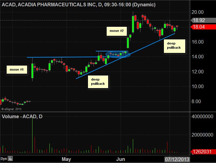 Acad stock options