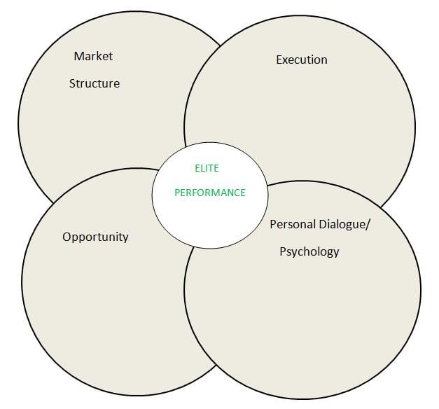 Rodneys Venn Diagram Smb Training Blog