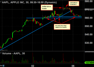 aapl 30 minute sell the news setup