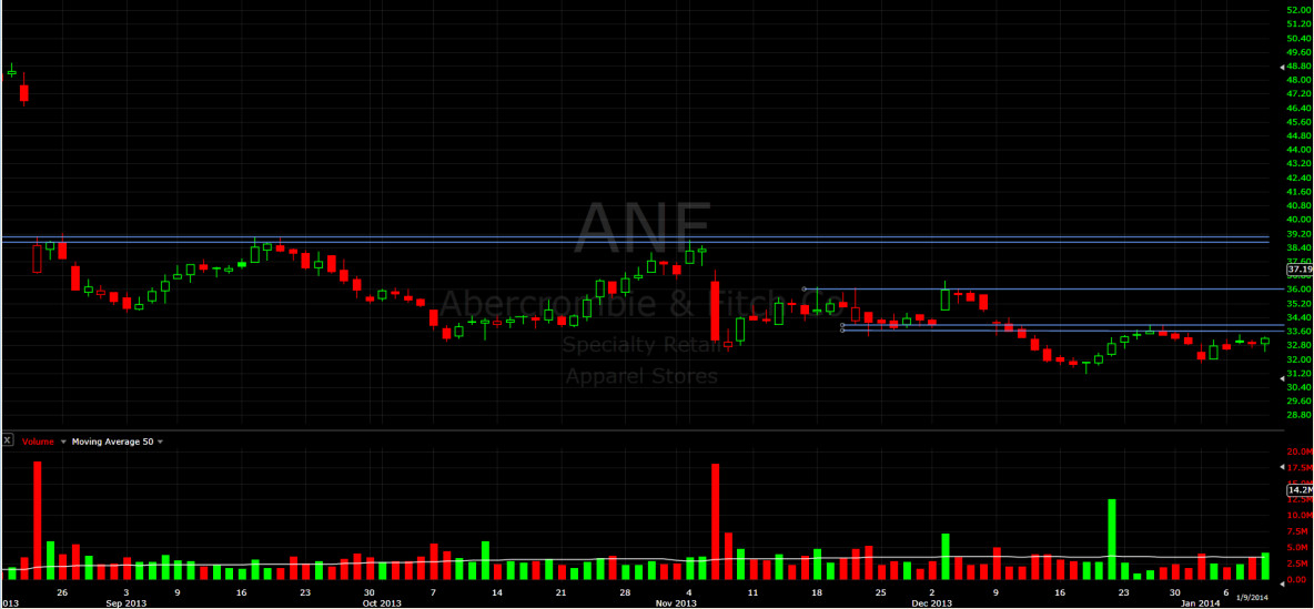ANF -- daily