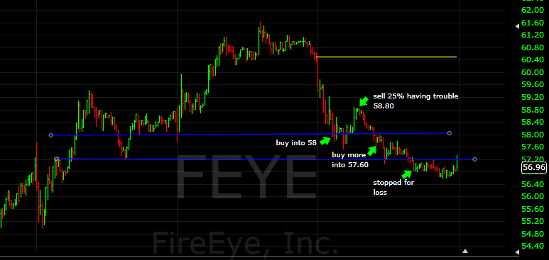 feye kept going down