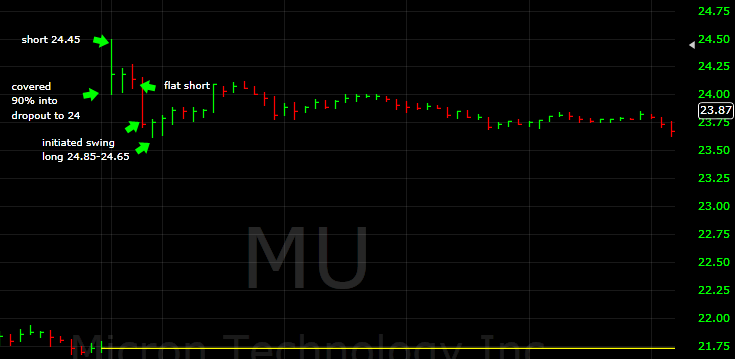 mu from short to long