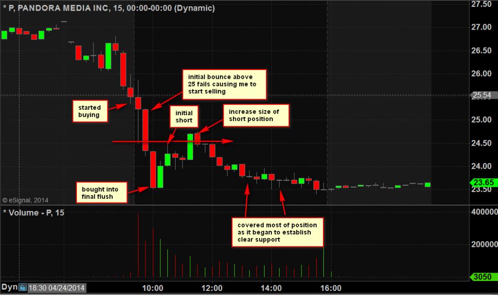 p trading april 25