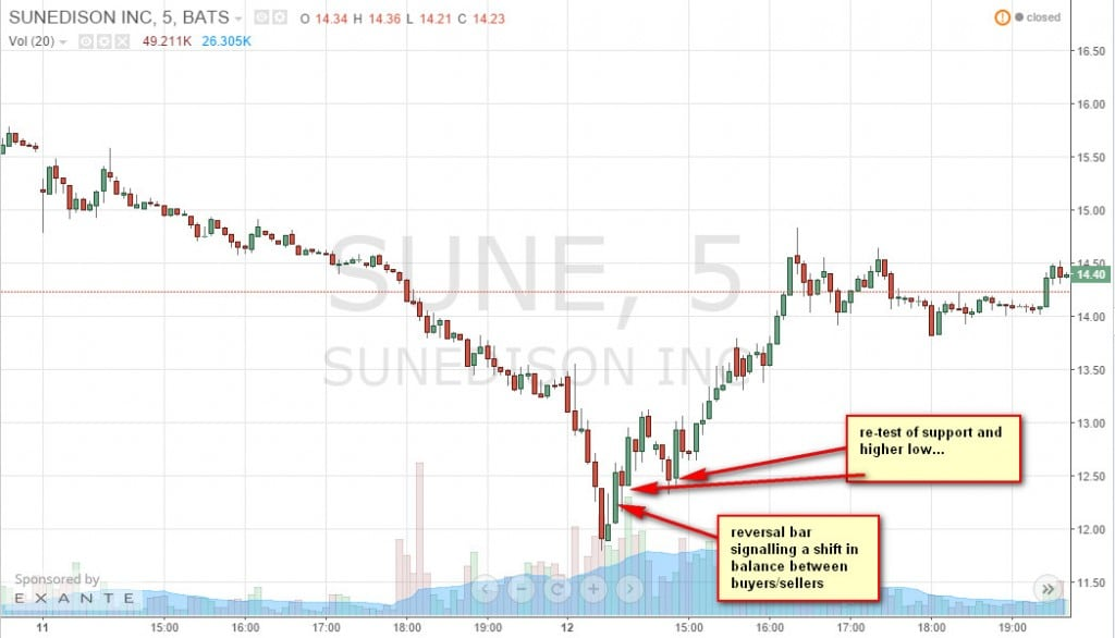 Sune stock options